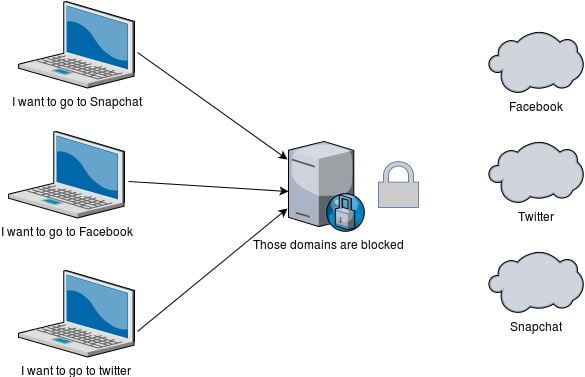 access restricted content from proxy server