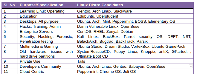 linux vast software support
