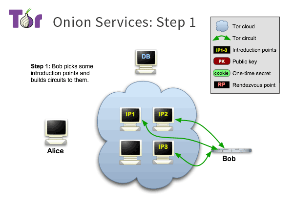 tor onion services